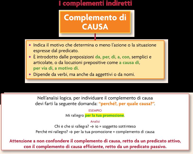 Copy Of Complemento Di Causa E Di Fine Lessons Blendspace